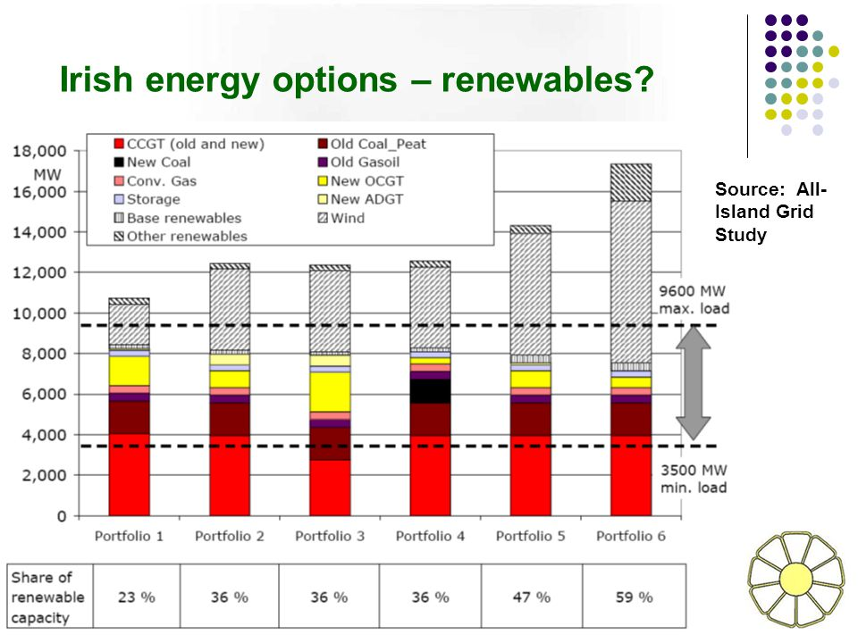 Irish energy options – renewables Source: All- Island Grid Study