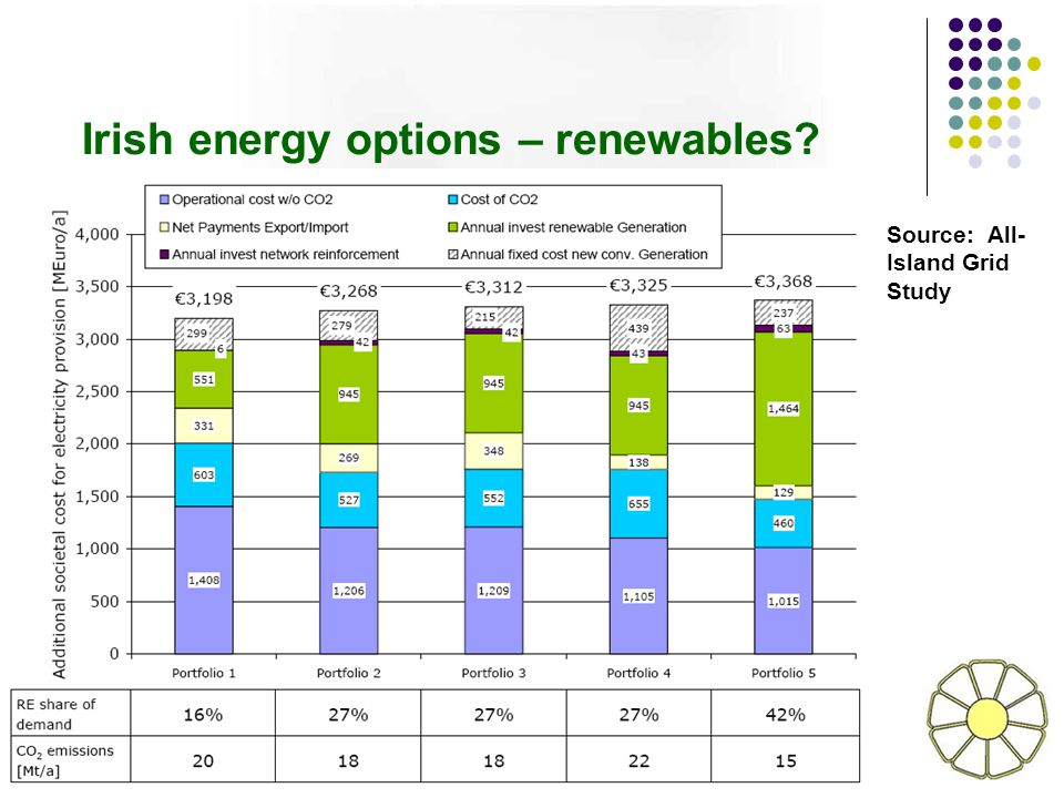Irish energy options – renewables? Source: All- Island Grid Study