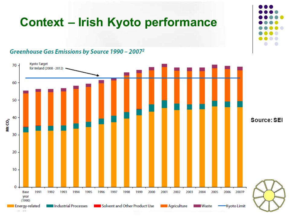 Context – Irish Kyoto performance Source: SEI