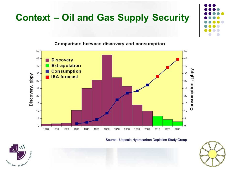 Context – Oil and Gas Supply Security
