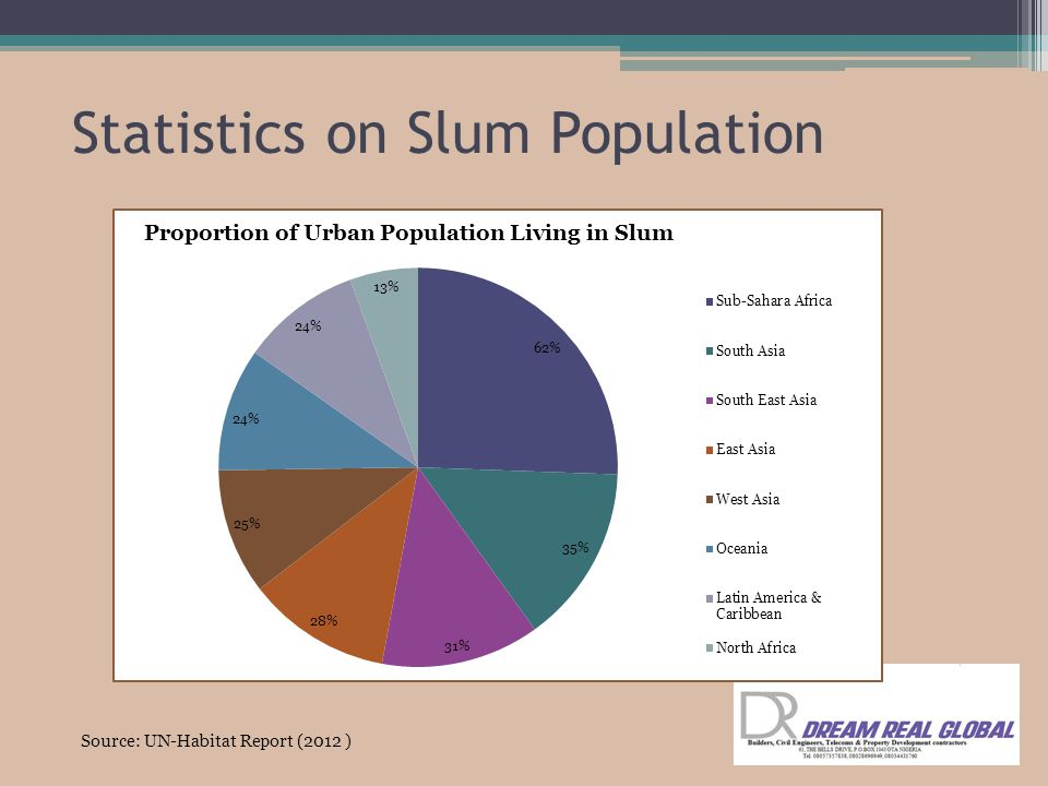 Statistics on Slum Population Source: UN-Habitat Report (2012 )