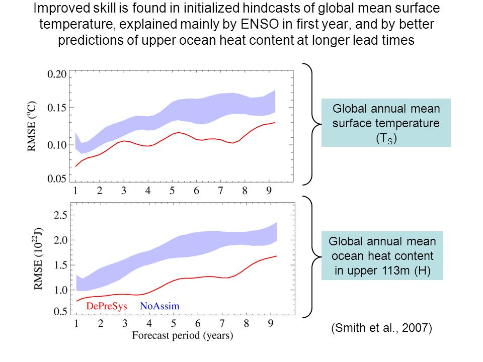 Improved skill is found in initialized hindcasts of global mean surface temperature, explained mainly by ENSO in first year, and by better predictions of upper ocean heat content at longer lead times Global annual mean surface temperature (T S ) Global annual mean ocean heat content in upper 113m (H) (Smith et al., 2007)