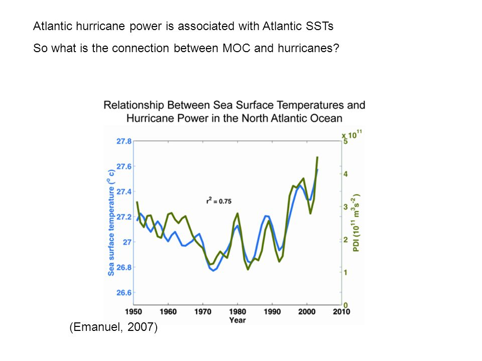 Atlantic hurricane power is associated with Atlantic SSTs So what is the connection between MOC and hurricanes.