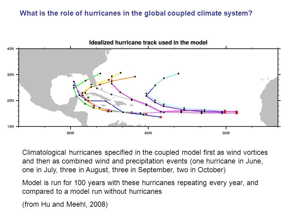 Climatological hurricanes specified in the coupled model first as wind vortices and then as combined wind and precipitation events (one hurricane in June, one in July, three in August, three in September, two in October) Model is run for 100 years with these hurricanes repeating every year, and compared to a model run without hurricanes (from Hu and Meehl, 2008) What is the role of hurricanes in the global coupled climate system