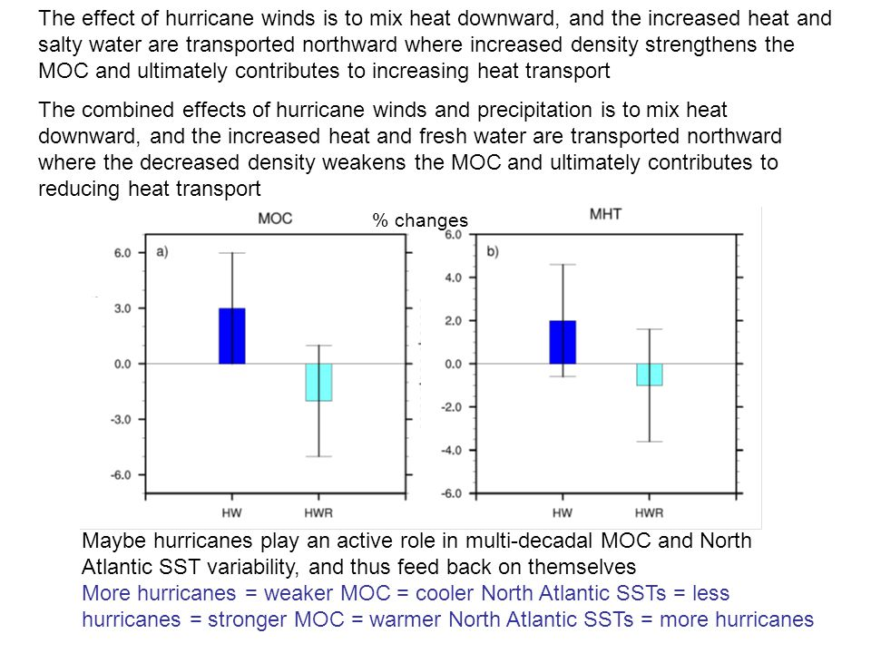 The effect of hurricane winds is to mix heat downward, and the increased heat and salty water are transported northward where increased density strengthens the MOC and ultimately contributes to increasing heat transport The combined effects of hurricane winds and precipitation is to mix heat downward, and the increased heat and fresh water are transported northward where the decreased density weakens the MOC and ultimately contributes to reducing heat transport Maybe hurricanes play an active role in multi-decadal MOC and North Atlantic SST variability, and thus feed back on themselves More hurricanes = weaker MOC = cooler North Atlantic SSTs = less hurricanes = stronger MOC = warmer North Atlantic SSTs = more hurricanes % changes