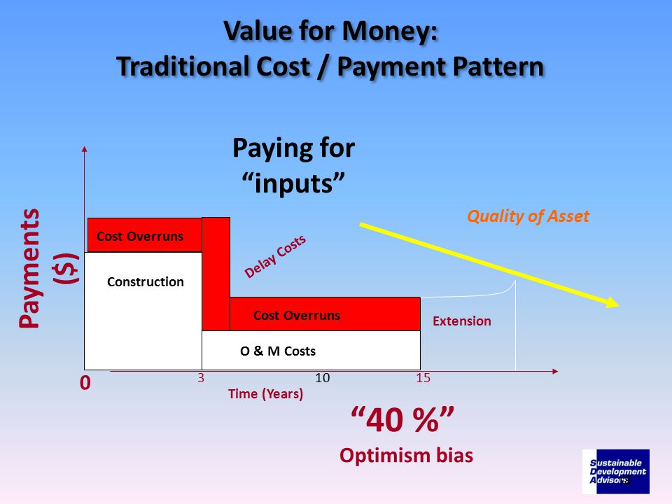 Value for Money: Traditional Cost / Payment Pattern Value for Money: Traditional Cost / Payment Pattern 18 Payments ($) Time (Years) 0 31015 Construction O & M Costs Paying for inputs Cost Overruns Extension Delay Costs 40 % Optimism bias Quality of Asset