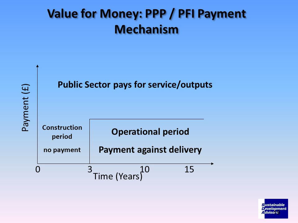 Payment (£) Time (Years) 031015 Construction period no payment Public Sector pays for service/outputs Operational period Payment against delivery Value for Money: PPP / PFI Payment Mechanism 19