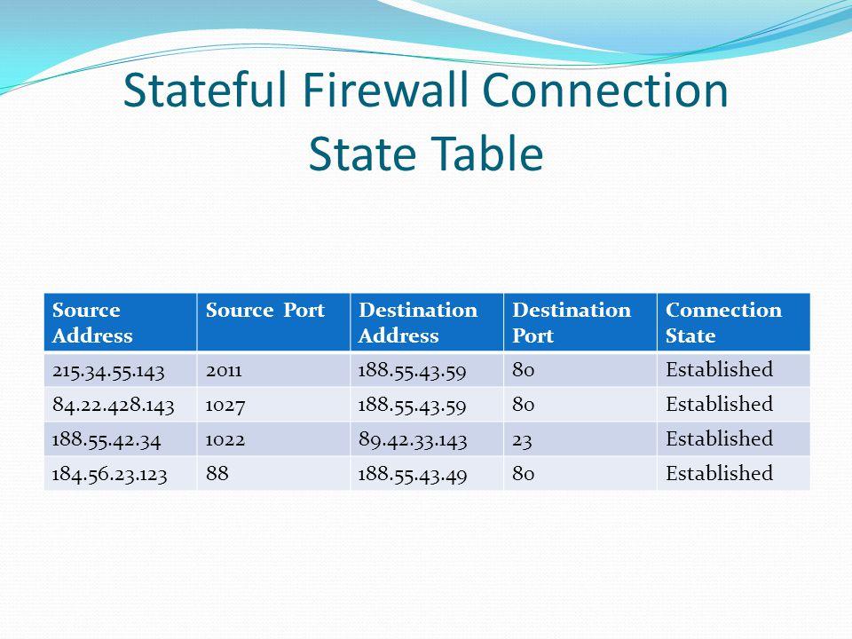 Stateful Firewall Connection State Table Source Address Source PortDestination Address Destination Port Connection State 215.34.55.1432011188.55.43.59