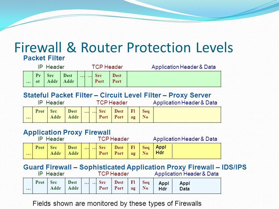 Firewall & Router Protection Levels IP Header TCP Header Application Header & Data … Pr ot Src Addr Dest Addr ……Src Port Dest Port IP Header TCP Heade