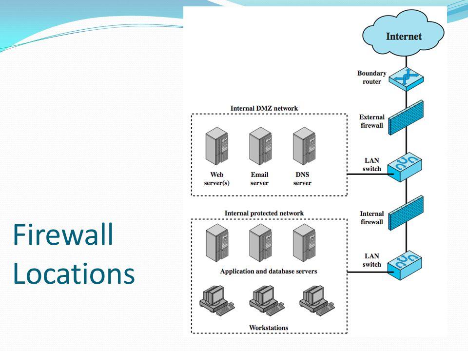 Screening Router Firewall A External DNS IDS Web Server E-CommerceVPN Server Firewall B IDS Protected Internal Network IDS Database/File Servers Internet Network Defense Configuration: Double Inline Firewalls