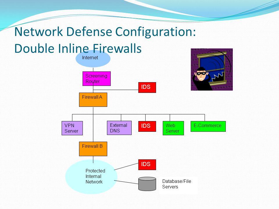 Router Firewall B External DNS IDS Web Server E-Commerce VPN Server Firewall A Protected Internal Network IDS Database/File Servers Internet Network Defense Configuration: Load Balanced Firewalls Screening Router
