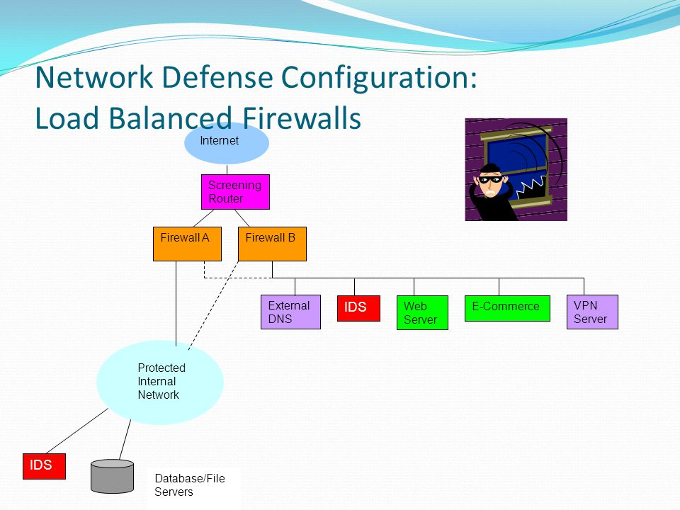 Router External DNS IPS Web Server E-Commerce VPN Server Firewall Protected Internal Network Zone IPS Database/File Servers Internet Network Defense Configuration: Single T or Multihomed (Separate Zones) Demilitarized Zone Screening Router