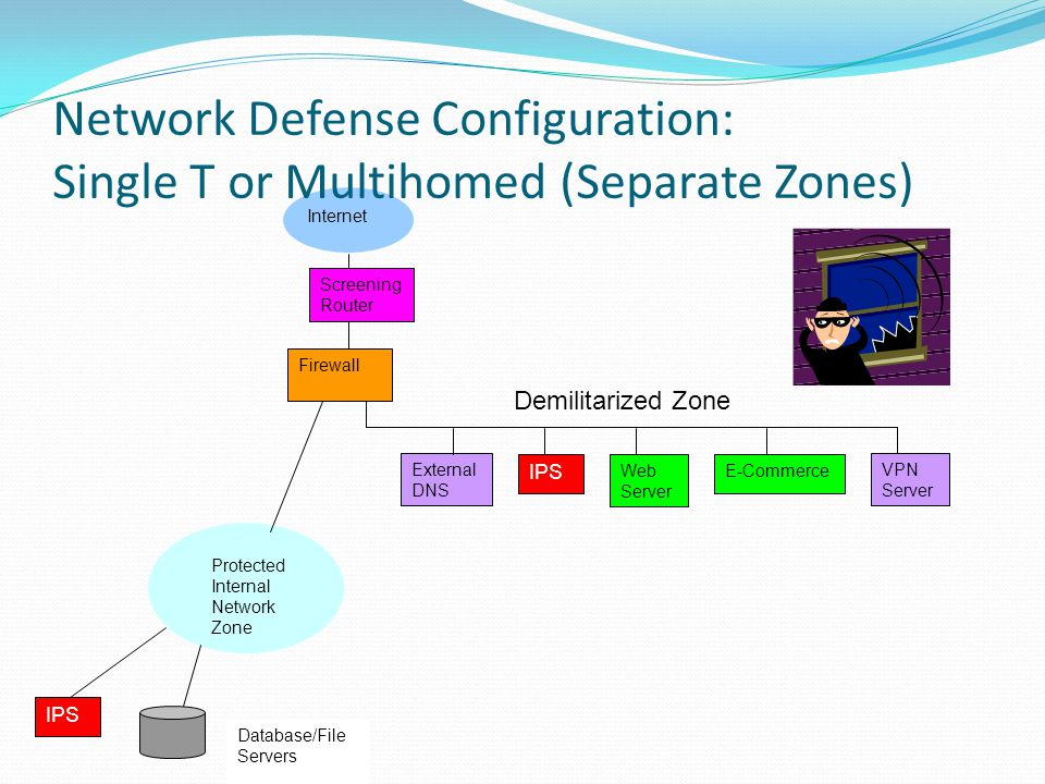 Router External DNS IPS Web Server E-Commerce VPN Server Firewall Protected Internal Network Zone IPS Database/File Servers Internet Network Defense C