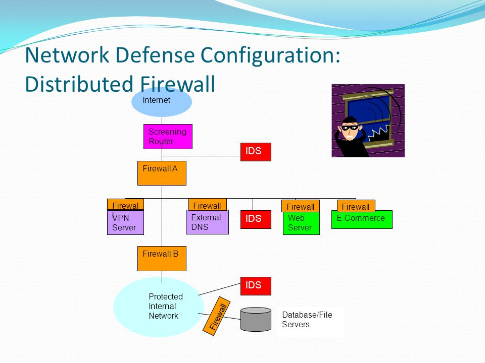 Firewall A External DNS IDS Web Server E-CommerceVPN Server Firewall B IDS Protected Internal Network IDS Database/File Servers Internet Network Defen