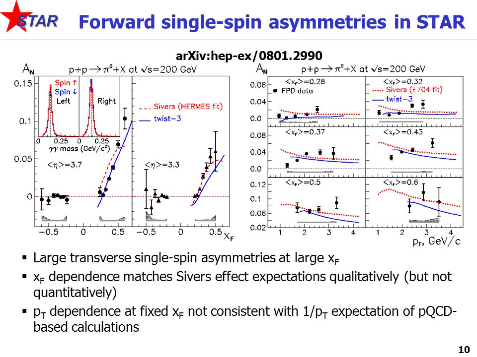 10 STAR Forward single-spin asymmetries in STAR  Large transverse single-spin asymmetries at large x F  x F dependence matches Sivers effect expectations qualitatively (but not quantitatively)  p T dependence at fixed x F not consistent with 1/p T expectation of pQCD- based calculations arXiv:hep-ex/0801.2990