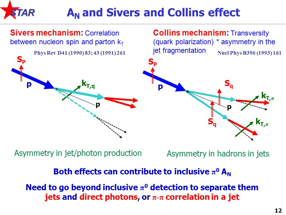 12 STAR Collins mechanism: Transversity (quark polarization) * asymmetry in the jet fragmentation Sivers mechanism: Correlation between nucleon spin and parton k T A N and Sivers and Collins effect Phys Rev D41 (1990) 83; 43 (1991) 261Nucl Phys B396 (1993) 161 SPSP k T,q p p SPSP p p SqSq k T, π SqSq Both effects can contribute to inclusive π 0 A N Need to go beyond inclusive π 0 detection to separate them jets and direct photons, or π-π correlation in a jet Asymmetry in hadrons in jets Asymmetry in jet/photon production