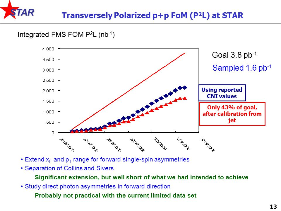 13 STAR Sampled 1.6 pb -1 Goal 3.8 pb -1 Integrated FMS FOM P 2 L (nb -1 ) Extend x F and p T range for forward single-spin asymmetries Separation of Collins and Sivers Significant extension, but well short of what we had intended to achieve Study direct photon asymmetries in forward direction Probably not practical with the current limited data set Transversely Polarized p+p FoM (P 2 L) at STAR Using reported CNI values Only 43% of goal, after calibration from jet