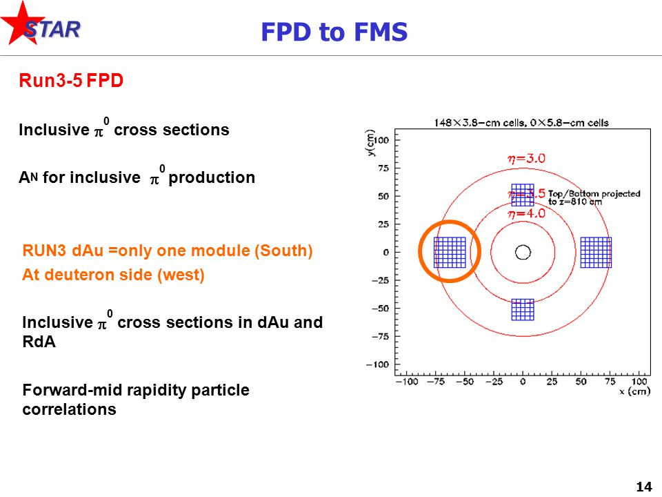 14 STAR Run3-5 FPD Inclusive  0 cross sections A N for inclusive  0 production FPD to FMS RUN3 dAu =only one module (South) At deuteron side (west) Inclusive  0 cross sections in dAu and RdA Forward-mid rapidity particle correlations
