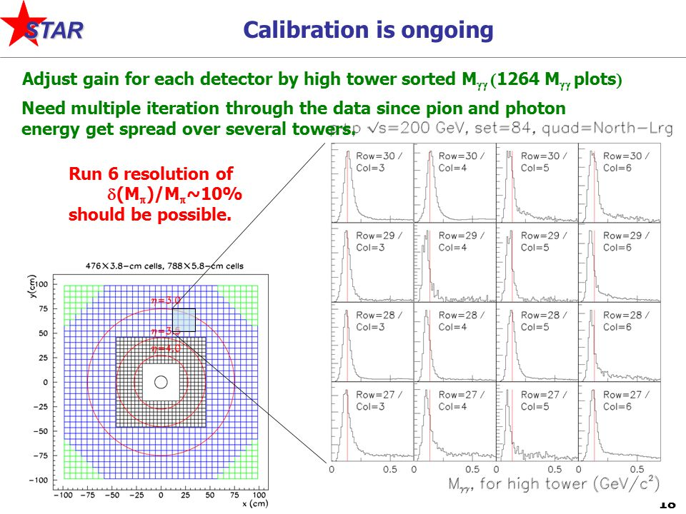 18 STAR Calibration is ongoing Adjust gain for each detector by high tower sorted M   1264 M   plots  Run 6 resolution of  (M  )/M  ~10% should be possible.