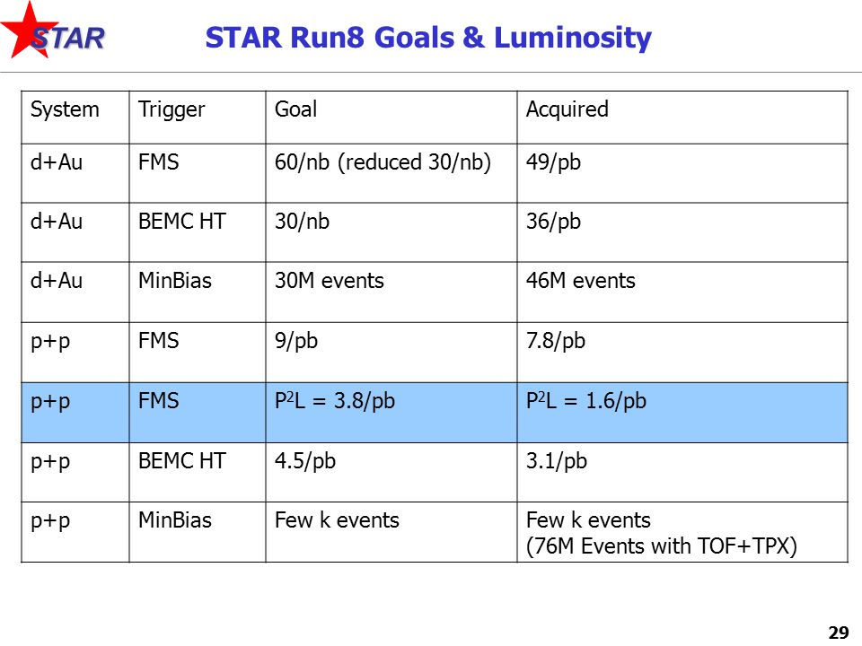 29 STAR SystemTriggerGoalAcquired d+AuFMS60/nb (reduced 30/nb)49/pb d+AuBEMC HT30/nb36/pb d+AuMinBias30M events46M events p+pFMS9/pb7.8/pb p+pFMSP 2 L = 3.8/pbP 2 L = 1.6/pb p+pBEMC HT4.5/pb3.1/pb p+pMinBiasFew k events (76M Events with TOF+TPX) STAR Run8 Goals & Luminosity