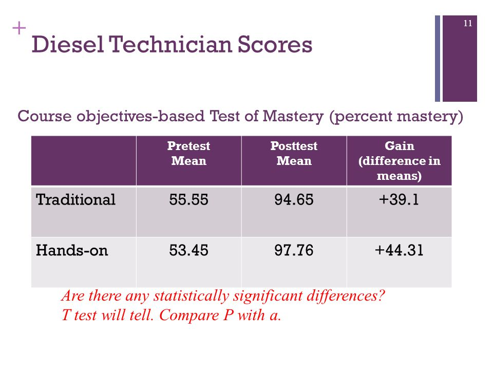 + Diesel Technician Scores Pretest Mean Posttest Mean Gain (difference in means) Traditional55.5594.65+39.1 Hands-on53.4597.76+44.31 Course objectives-based Test of Mastery (percent mastery) 11 Are there any statistically significant differences.