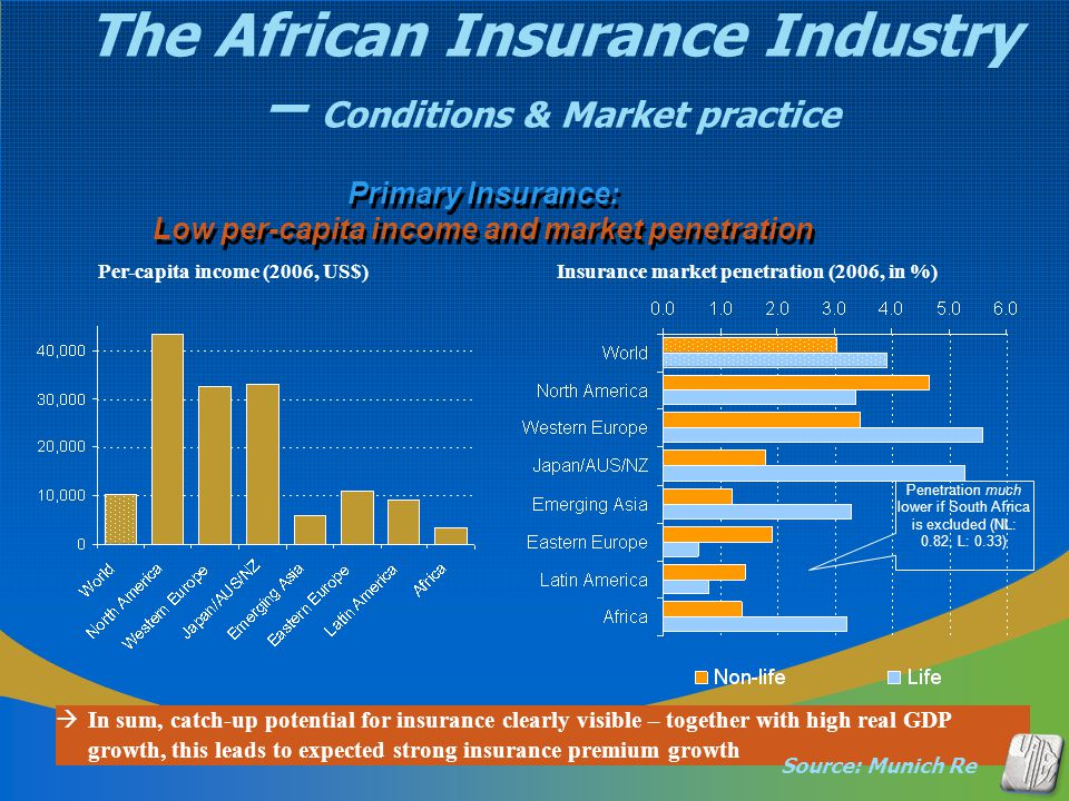 Primary Insurance: Low per-capita income and market penetration Per-capita income (2006, US$) Insurance market penetration (2006, in %)  In sum, catc