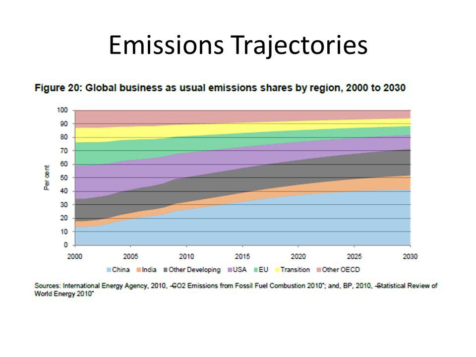 Emissions Trajectories