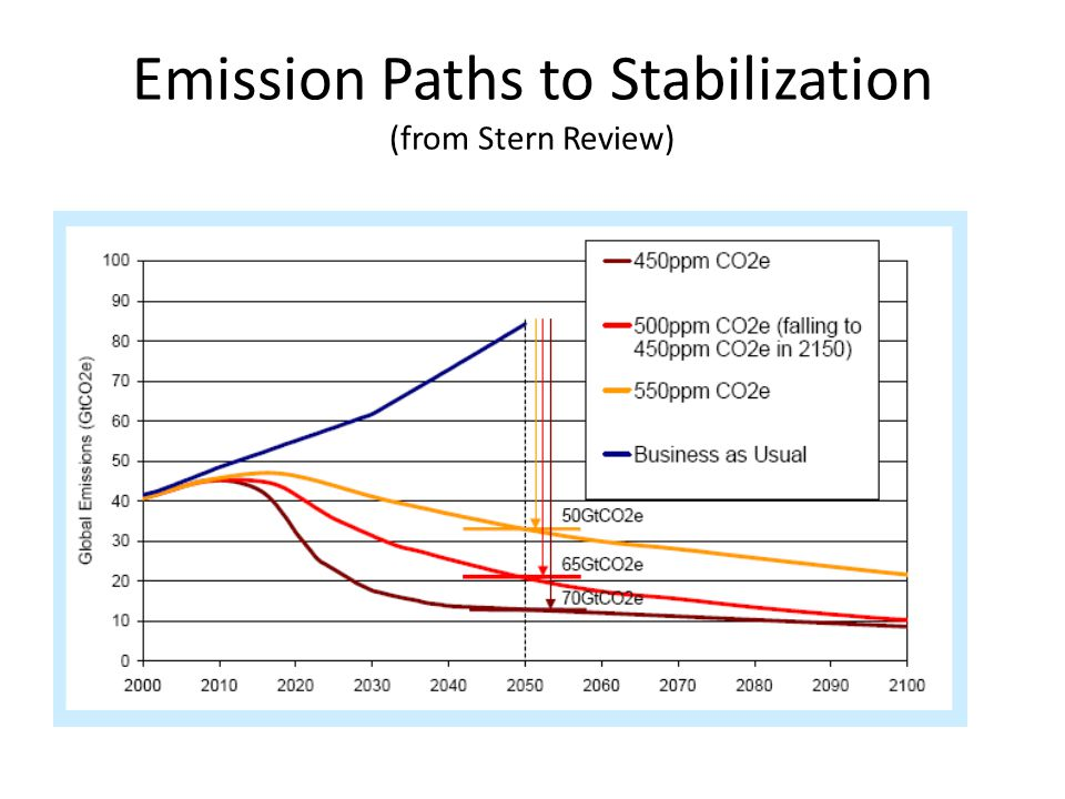 Emission Paths to Stabilization (from Stern Review)