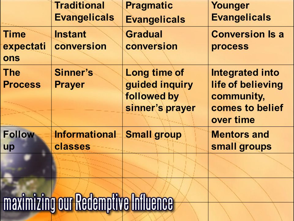 Traditional Evangelicals Pragmatic Evangelicals Younger Evangelicals Time expectati ons Instant conversion Gradual conversion Conversion Is a process The Process Sinner's Prayer Long time of guided inquiry followed by sinner's prayer Integrated into life of believing community, comes to belief over time Follow up Informational classes Small groupMentors and small groups
