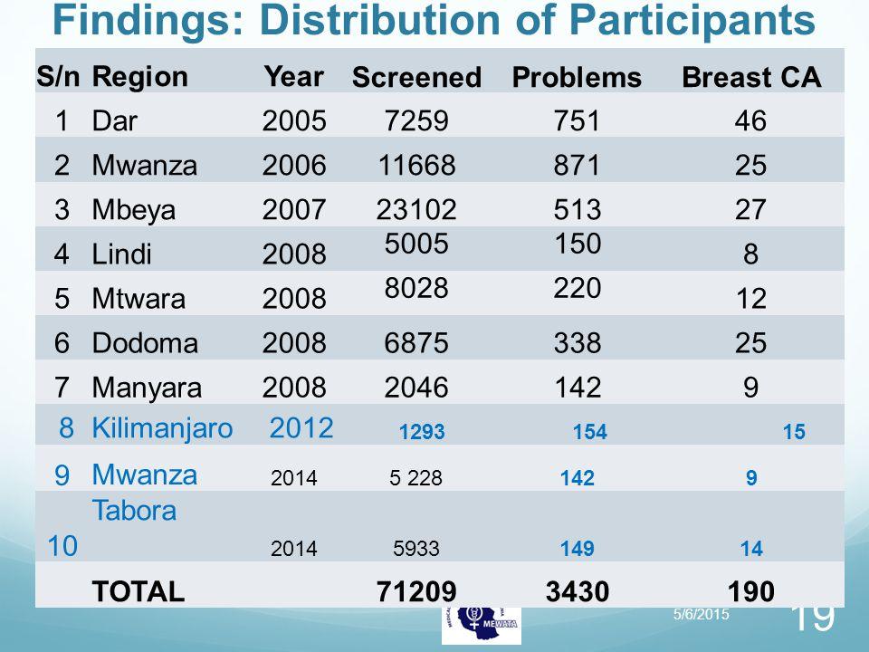 Findings: Distribution of Participants 5/6/2015 19 S/nRegionYearScreenedProblemsBreast CA 1Dar2005725975146 2Mwanza20061166887125 3Mbeya20072310251327 4Lindi2008 5005150 8 5Mtwara2008 8028220 12 6Dodoma2008687533825 7Manyara200820461429 8Kilimanjaro 2012 1293 154 15 9Mwanza 20145 2281429 10 Tabora 2014593314914 TOTAL 712093430190
