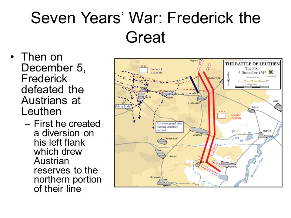 Seven Years' War: Frederick the Great Then on December 5, Frederick defeated the Austrians at Leuthen –First he created a diversion on his left flank which drew Austrian reserves to the northern portion of their line