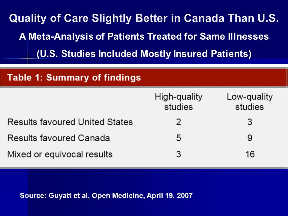 Quality of Care Slightly Better in Canada Than U.S. A Meta-Analysis of Patients Treated for Same Illnesses (U.S. Studies Included Mostly Insured Patie