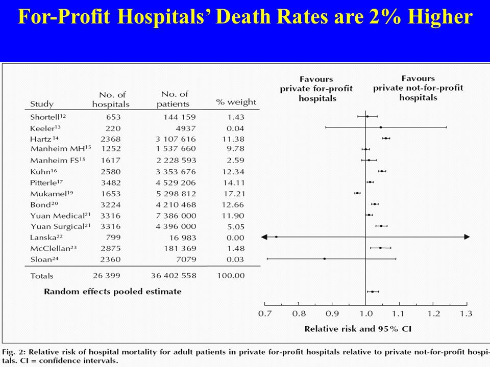 For-Profit Hospitals' Death Rates are 2% Higher Source: CMAJ 2002;166:1399