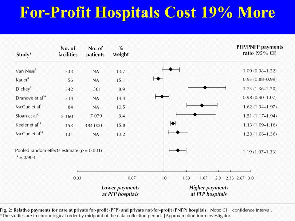 For-Profit Hospitals Cost 19% More Source: CMAJ 2004;170:1817