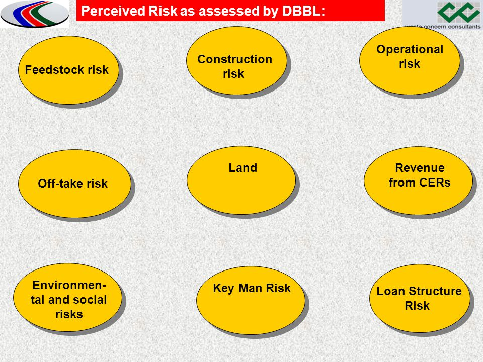 Feedstock risk Construction risk Construction risk Perceived Risk as assessed by DBBL: Off-take risk Land Operational risk Revenue from CERs Environme