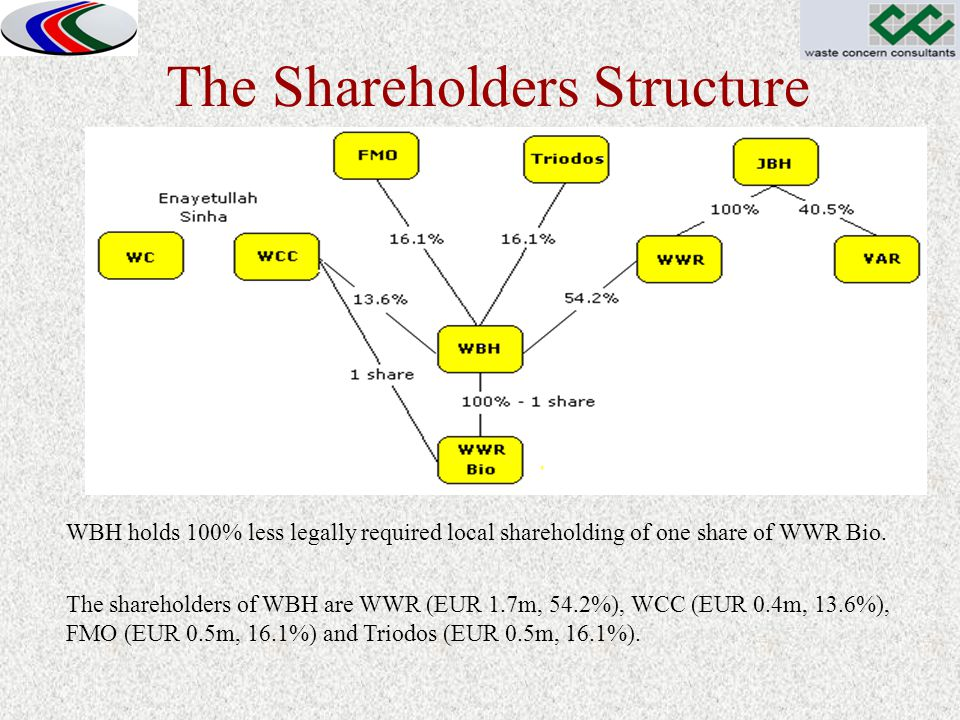 The Shareholders Structure WBH holds 100% less legally required local shareholding of one share of WWR Bio. The shareholders of WBH are WWR (EUR 1.7m,