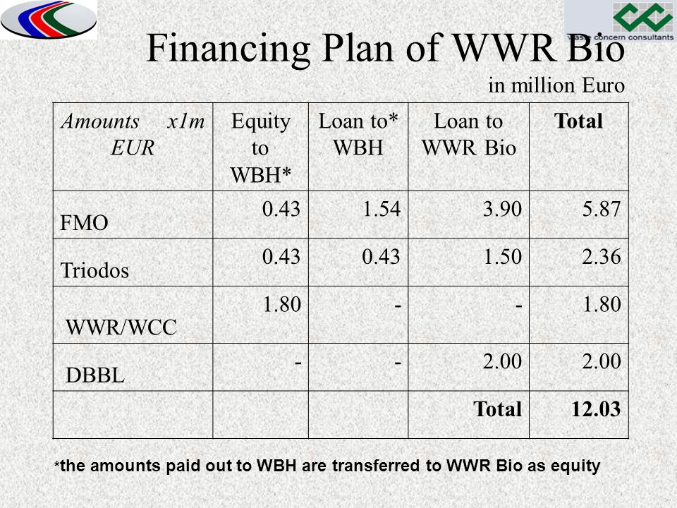 Financing Plan of WWR Bio in million Euro Amounts x1m EUR Equity to WBH* Loan to* WBH Loan to WWR Bio Total FMO 0.431.543.905.87 Triodos 0.43 1.502.36