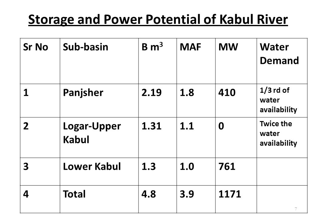 Storage and Power Potential of Kabul River Sr NoSub-basinB m 3 MAFMWWater Demand 1Panjsher2.191.8410 1/3 rd of water availability 2Logar-Upper Kabul 1