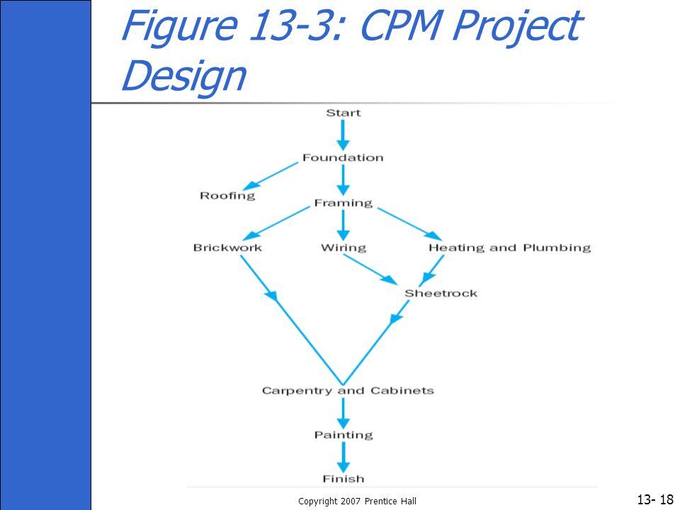 13- Copyright 2007 Prentice Hall 18 Figure 13-3: CPM Project Design
