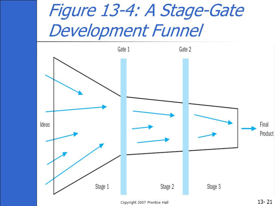 13- Copyright 2007 Prentice Hall 21 Figure 13-4: A Stage-Gate Development Funnel