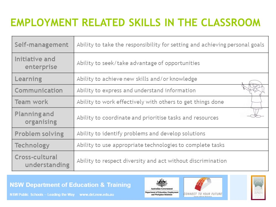 NSW Department of Education & Training NSW Public Schools – Leading the Way www.det.nsw.edu.au EMPLOYMENT RELATED SKILLS IN THE CLASSROOM Self-managem