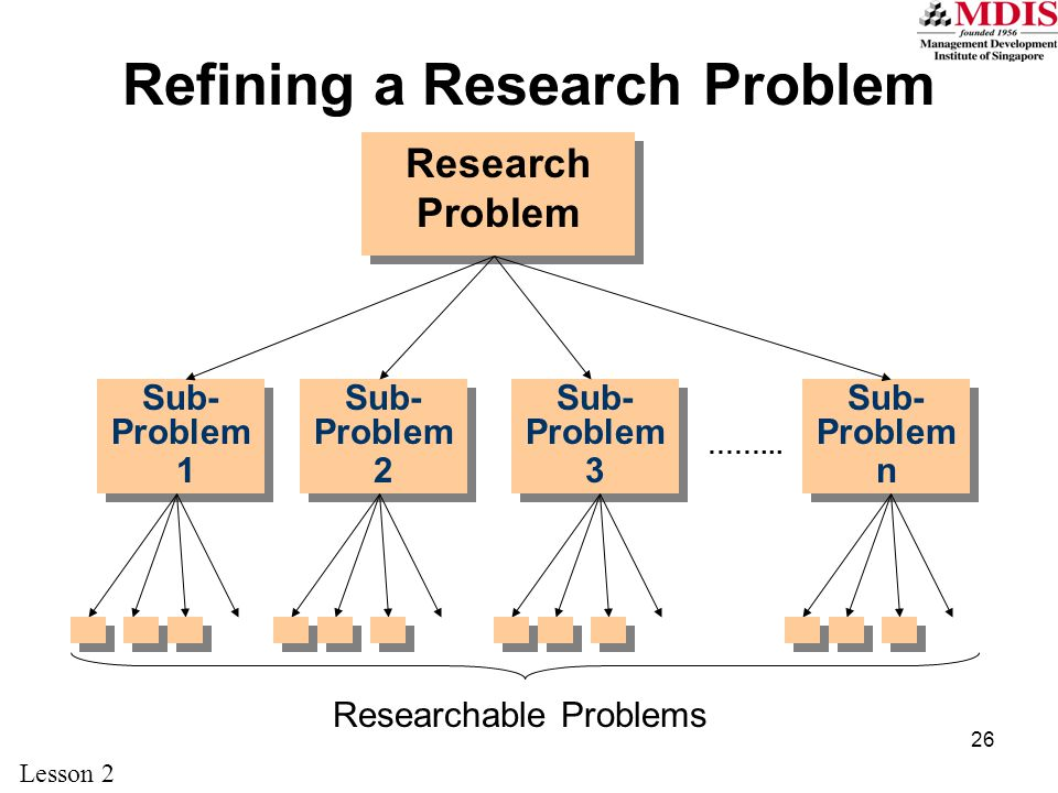 26 Refining a Research Problem Research Problem Sub- Problem 1 Sub- Problem 1 Sub- Problem 3 Sub- Problem 3 Sub- Problem 2 Sub- Problem 2 Sub- Problem