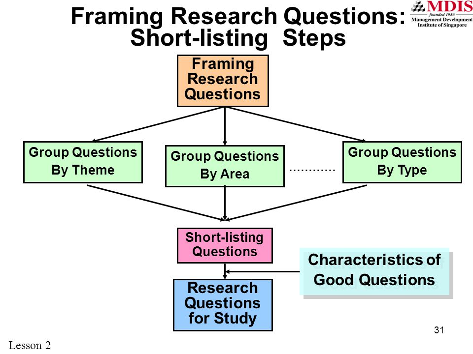 31 Framing Research Questions: Short-listing Steps Group Questions By Theme Group Questions By Type Group Questions By Area ………… Characteristics of Good Questions Framing Research Questions Short-listing Questions Research Questions for Study Lesson 2