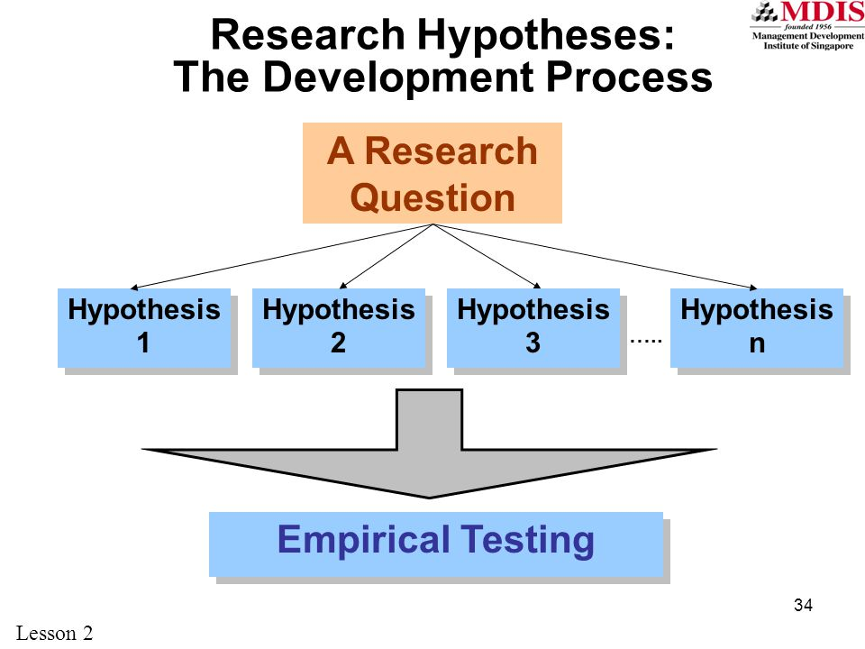 34 Hypothesis 1 A Research Question Research Hypotheses: The Development Process Hypothesis 2 Hypothesis 3 Hypothesis n …..