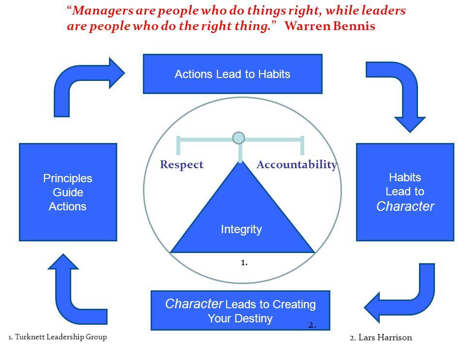 Integrity RespectAccountability 1.Turknett Leadership Group 1.