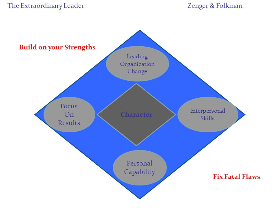 Character Leading Organization Change Interpersonal Skills Focus On Results Personal Capability The Extraordinary LeaderZenger & Folkman Build on your Strengths Fix Fatal Flaws