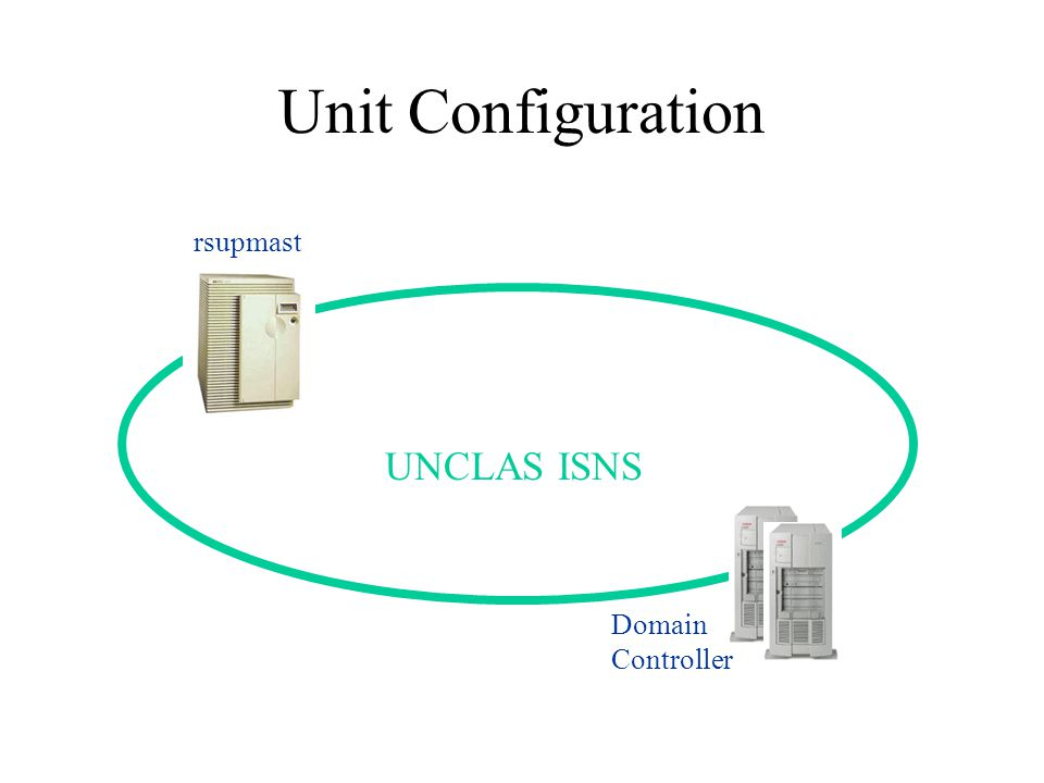 Unit Configuration UNCLAS ISNS rsupmast Domain Controller