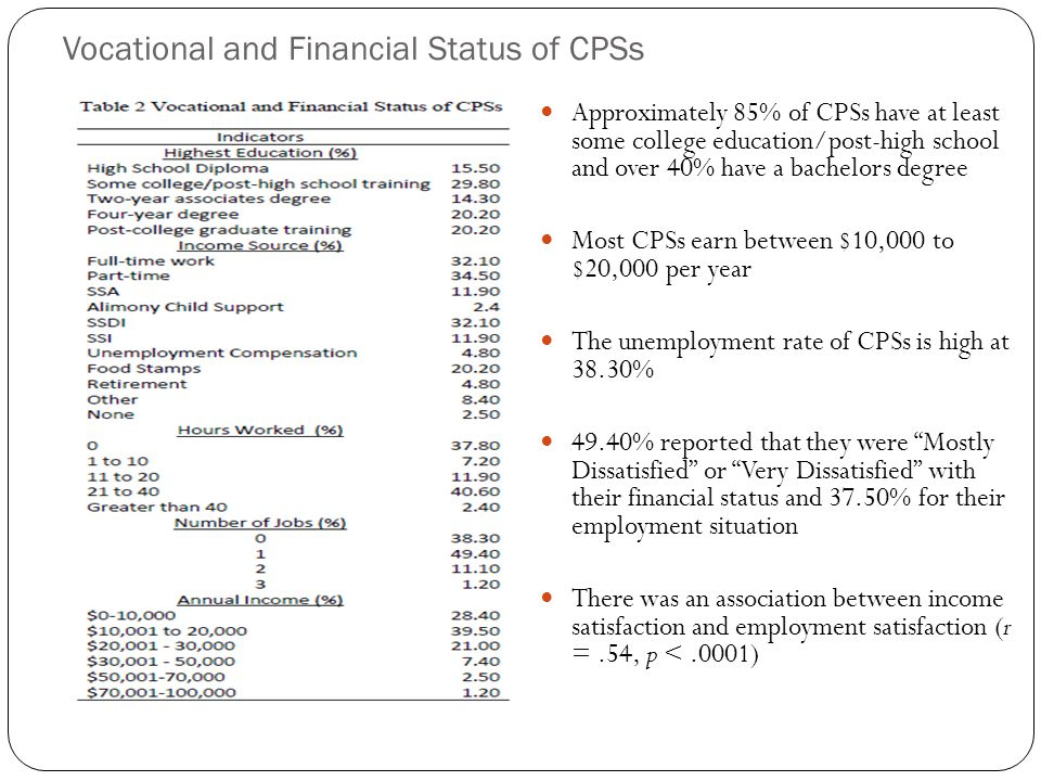 Vocational and Financial Status of CPSs Approximately 85% of CPSs have at least some college education/post-high school and over 40% have a bachelors degree Most CPSs earn between $10,000 to $20,000 per year The unemployment rate of CPSs is high at 38.30% 49.40% reported that they were Mostly Dissatisfied or Very Dissatisfied with their financial status and 37.50% for their employment situation There was an association between income satisfaction and employment satisfaction (r =.54, p <.0001)