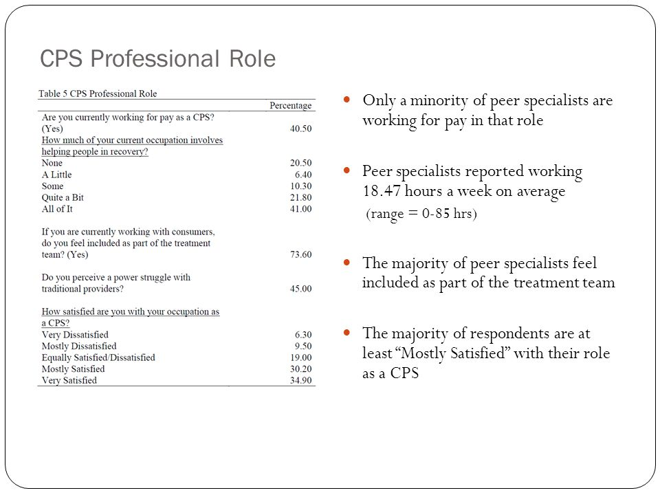 CPS Professional Role Only a minority of peer specialists are working for pay in that role Peer specialists reported working 18.47 hours a week on average (range = 0-85 hrs) The majority of peer specialists feel included as part of the treatment team The majority of respondents are at least Mostly Satisfied with their role as a CPS