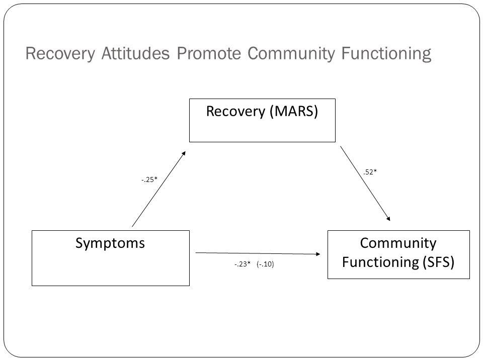 Recovery Attitudes Promote Community Functioning.52* -.25* Recovery (MARS) SymptomsCommunity Functioning (SFS) -.23* (-.10)